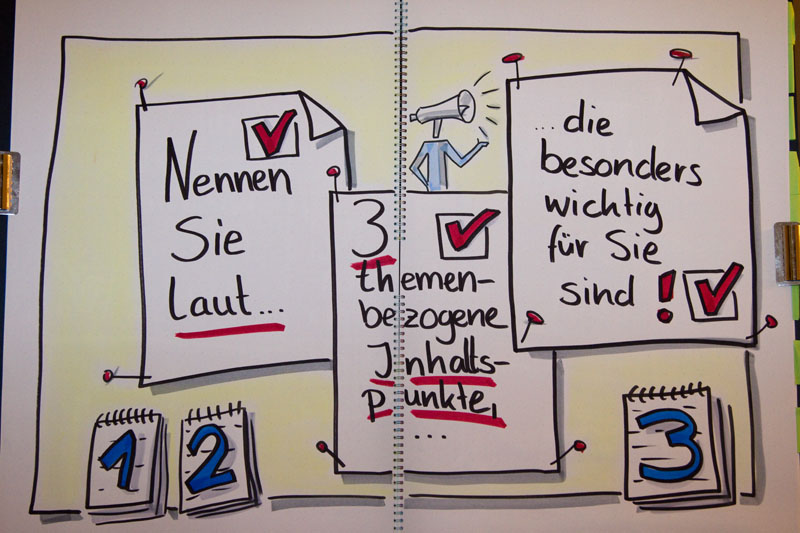 Methodenquickies Einstieg visualisiert von Sandra Dirks