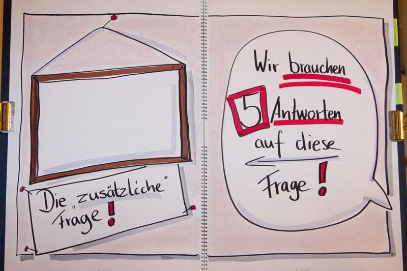 Methodenquickies 5 Antworten visualisiert von Sandra Dirks