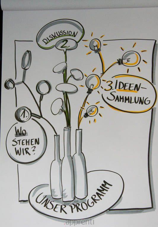 Sandra Dirks - Flaschen und Blumen - Flipcharts zeichnen mit Sandra Dirks