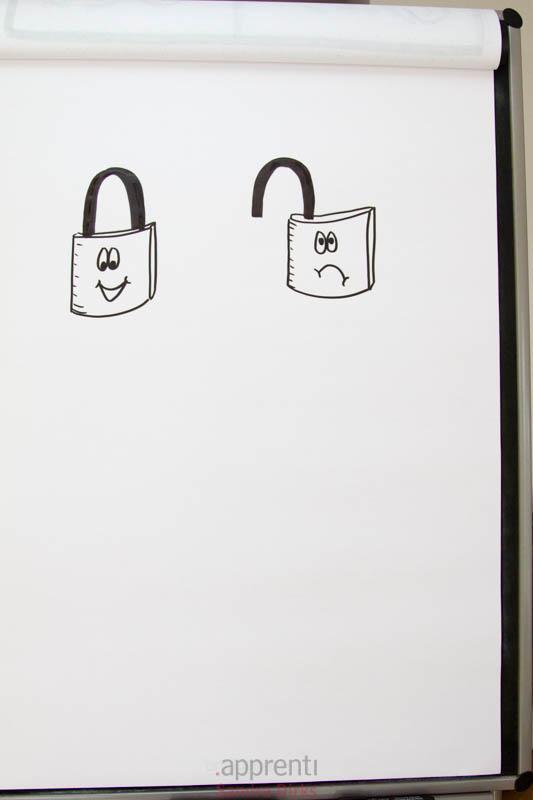 Sandra Dirks - Datensicherheit auf dem Flipchart - Vorhängeschloss zeichnen