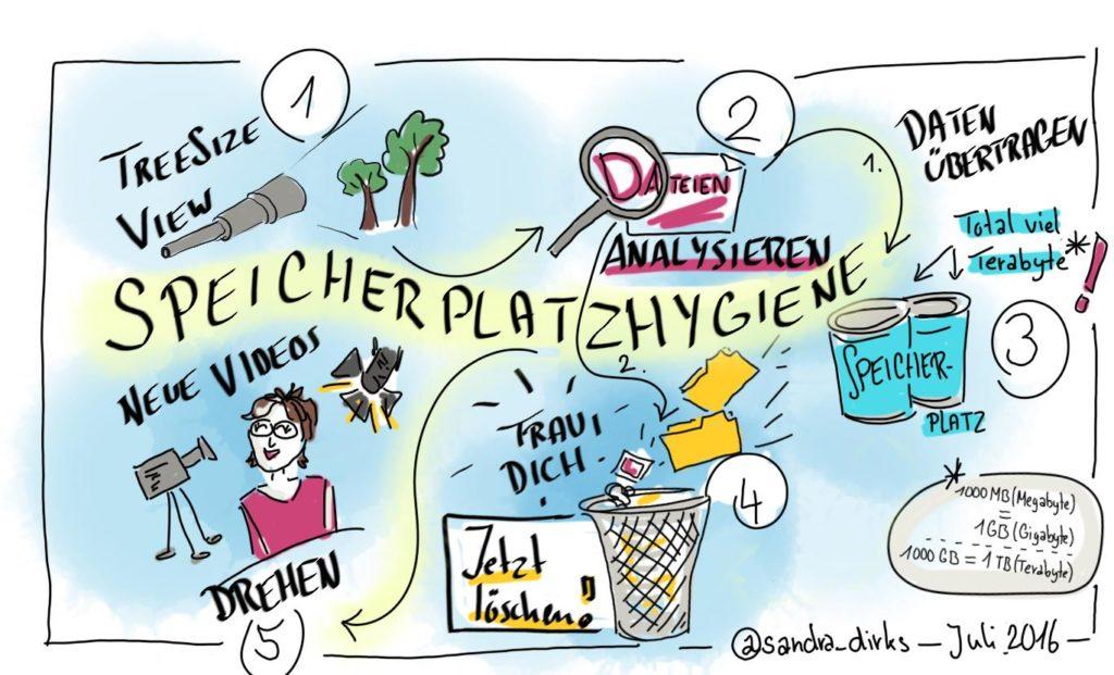 Speicherplatzhygiene Sketchnote von Sandra Dirks