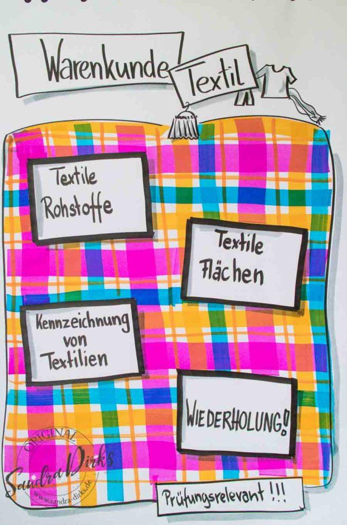 Sandra Dirks - Warenkunde Textil - Flipchart