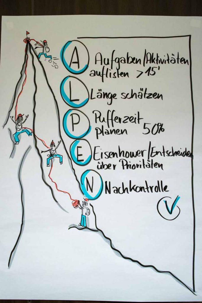 Sandra Dirks - Flipchart Alpen-Methode