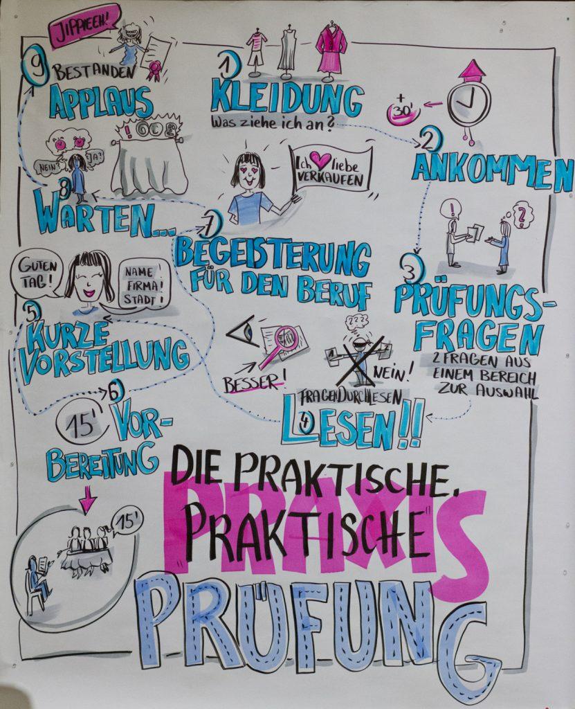 Sandra Dirks - Chart - bewusste Überschrift
