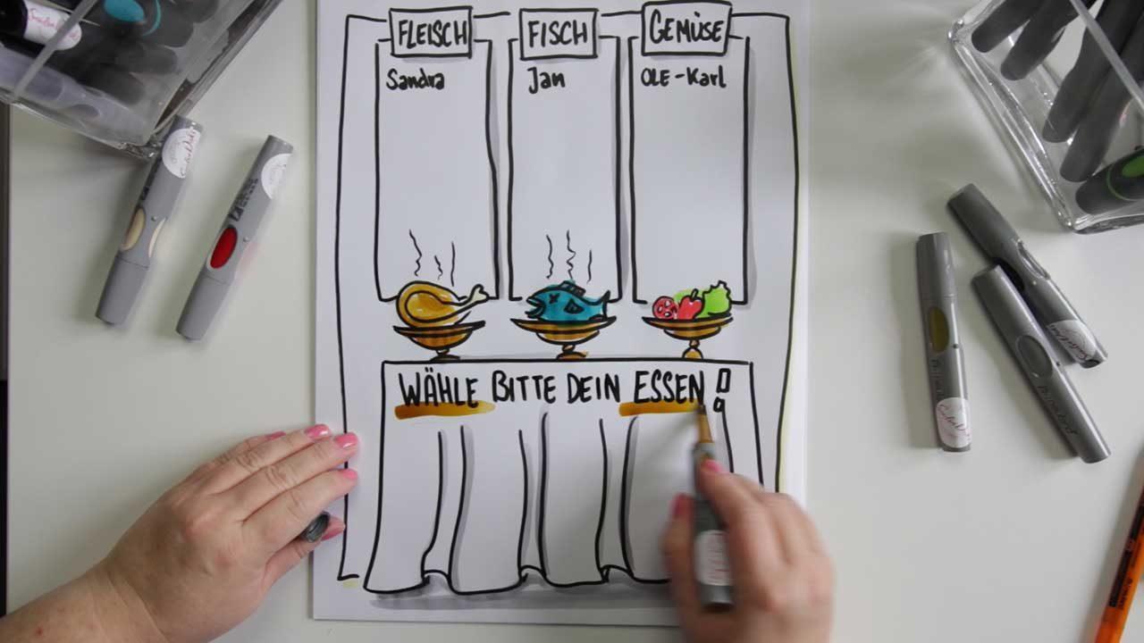 Sandra Dirks - Flipchart zur Menue-Auswahl im Seminar