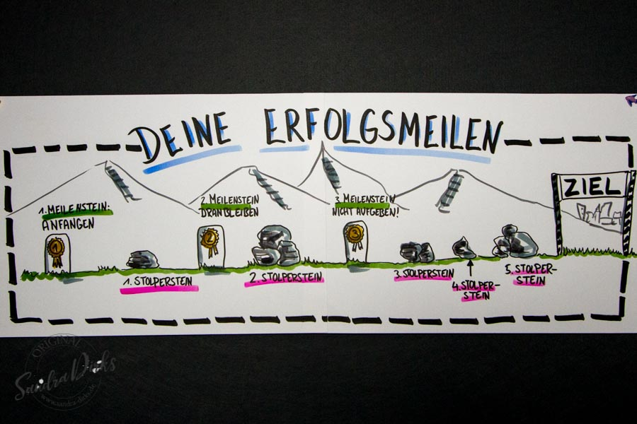 Sandra Dirks - Mini - Flipchartkurs Meilensteine Stolpersteine