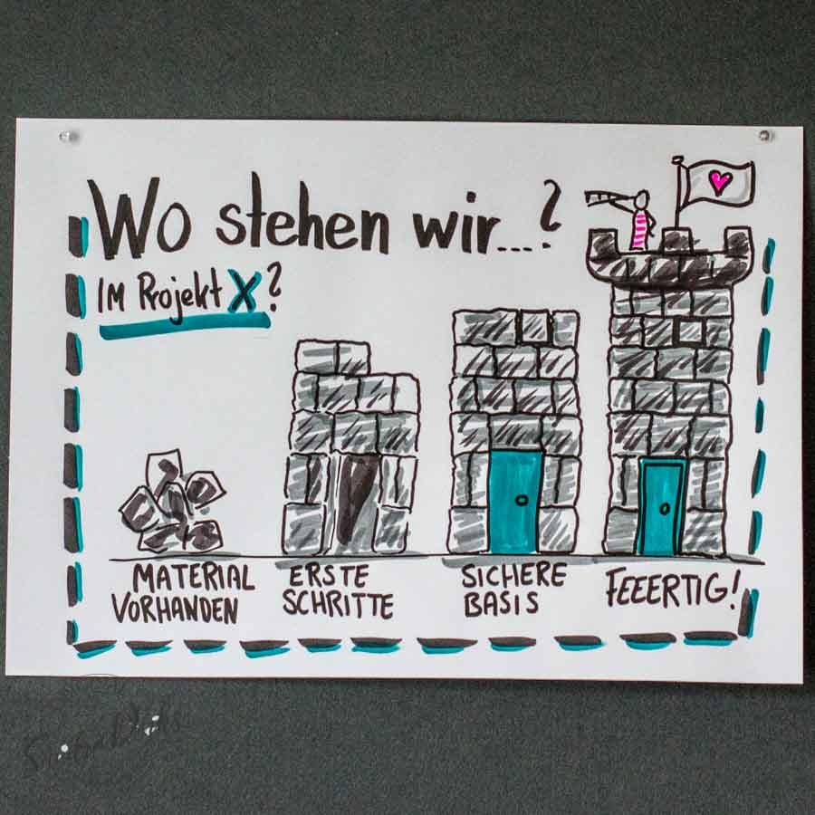 Sandra Dirks - Mini - Flipchartkurs So zeichnest du Entwicklung am Beispiel Turmbau