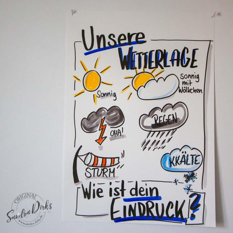 Sandra Dirks - Mini - Flipchartkurs - Zeichne die Wetterlage auf dein Flipchart