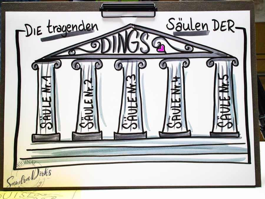 Sandra Dirks - Mini - Flipchartkurs - Zeichne tragende Säulen auf dein Flipchart