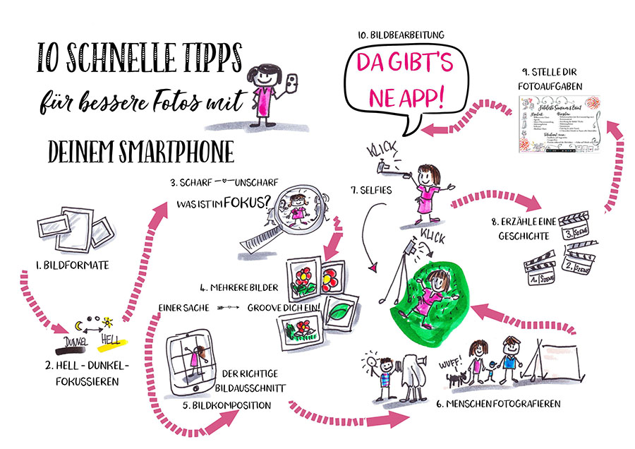 Sandra Dirks - 10 schnelle Tipps für bessere Fotos mit deinem Smartphone