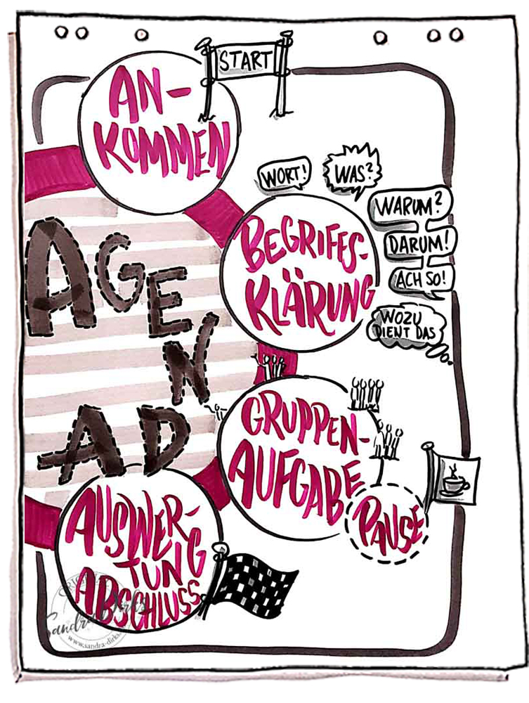Sandra Dirks - ABC Agenda Flipchart gestalten Teil 2