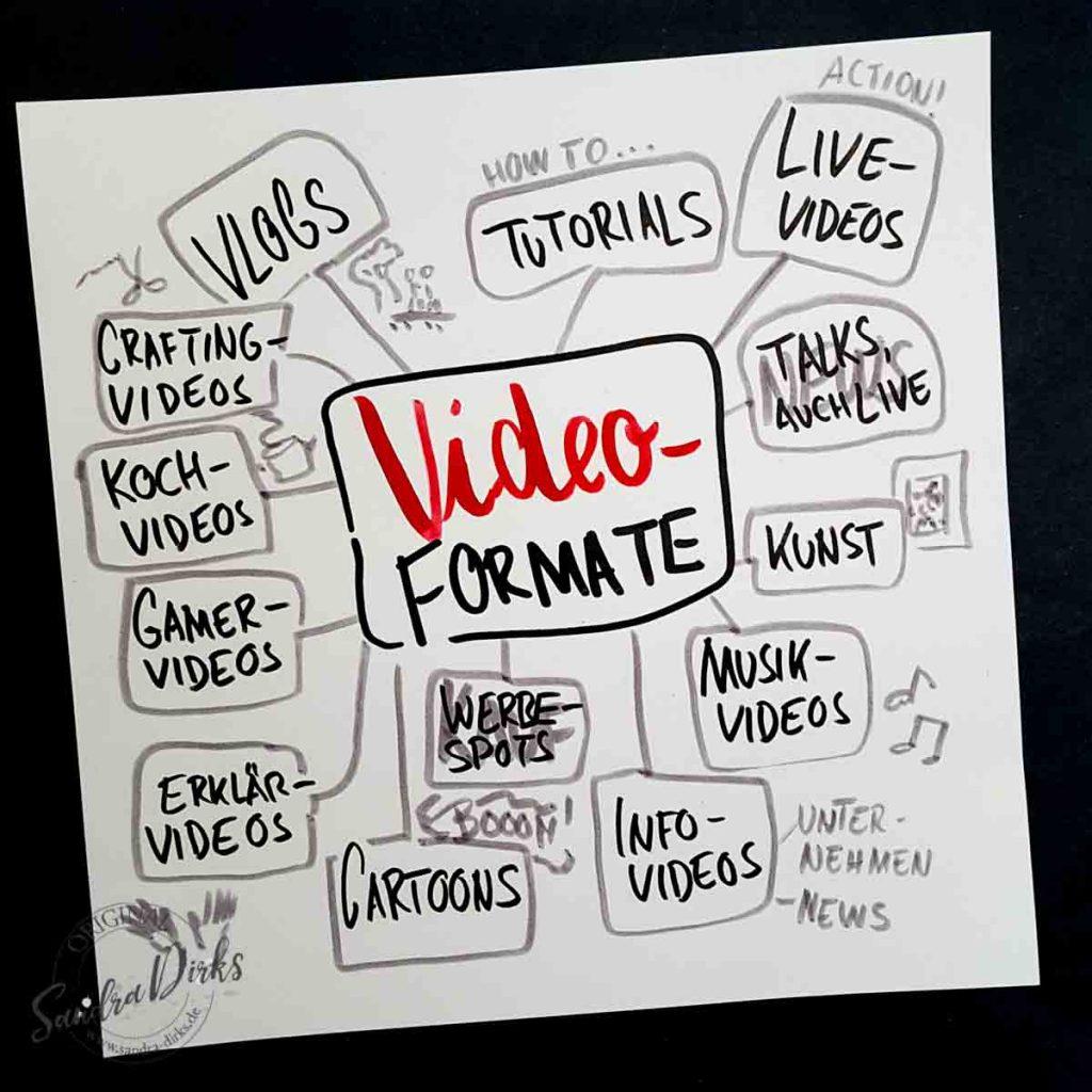 Sandra Dirks - Analoge Tools für dein Onlinetraining hier: Instacards zur Ideensammlung